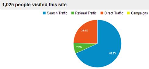 Analytics report 2