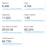 Web Income Plus after Two Years: The Stats, The Profits, and Your Big Lesson